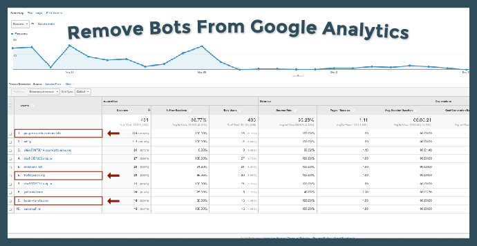 Remove Bots From Google Analytics